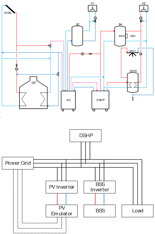 Energy management and the challenges of an autonomous Off Grid energy system